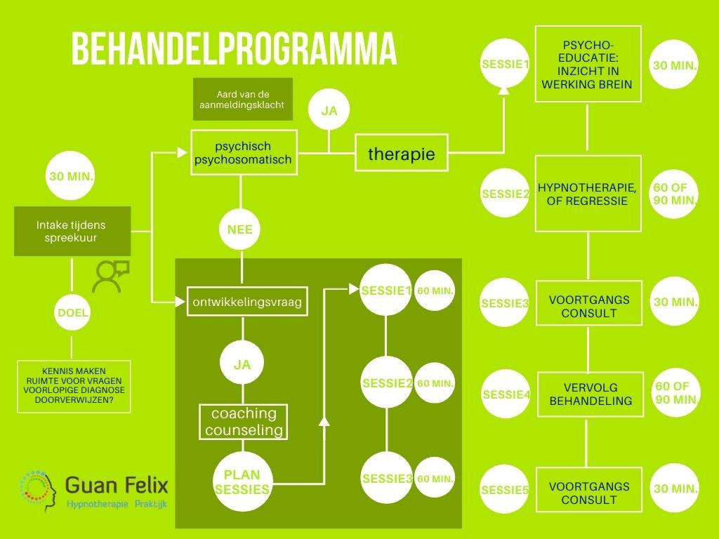 behandelprogramma Guan Felix